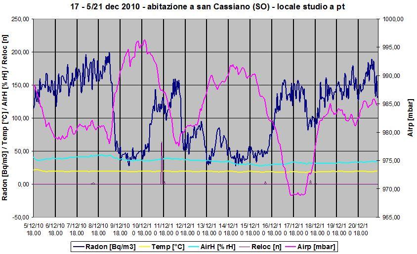 Produzione di radon indoor. Grafico della concentrazione del radon. Si nota la relazione inversa tra le derivate dell'andamento della pressione atmosferica e del radon.