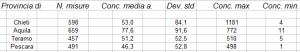 Tabella che mostra i risultati attualmente disponibili per ciascuna Provincia